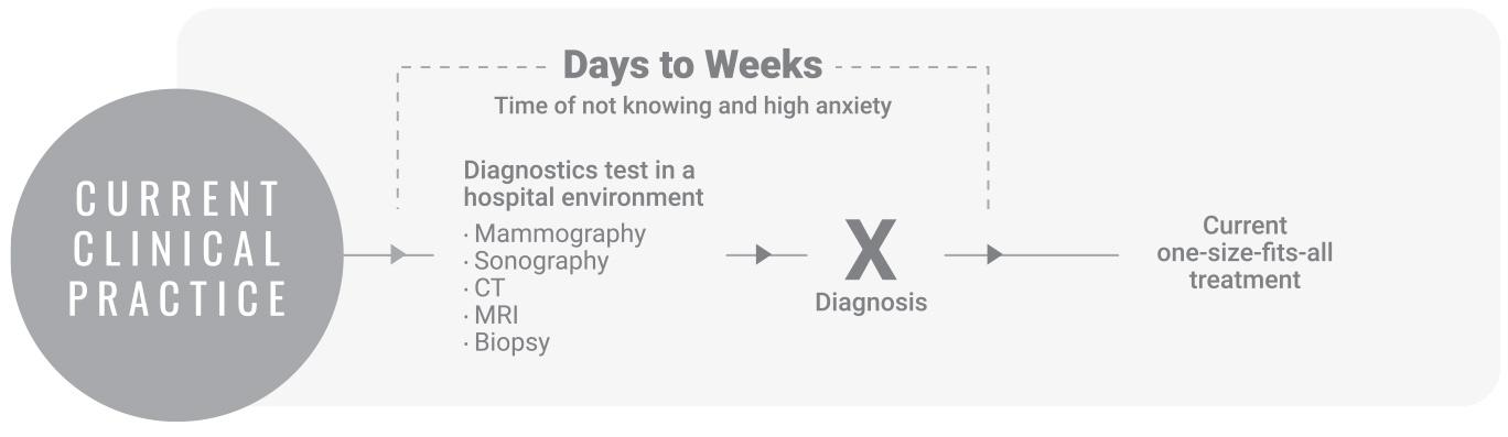 Current cancer diagnostics process